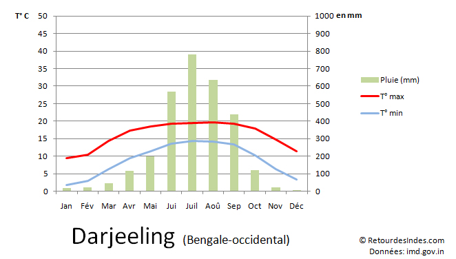 Meteo de Darjeeling, Bengale-occidental, Inde
